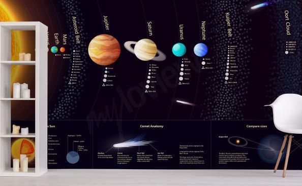 Fototapete Sonnensystem mit Beschriftungen